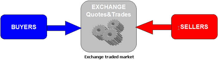 Exchange traded market - Forex School