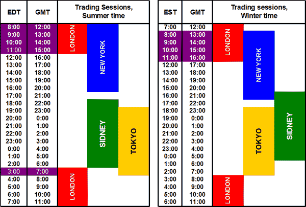 The overlaps of cross-continental trading sessions - Forex School