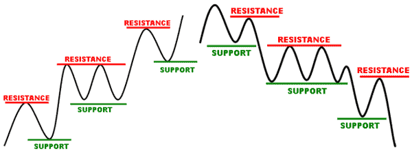 Chart of support and resistance - Forex School