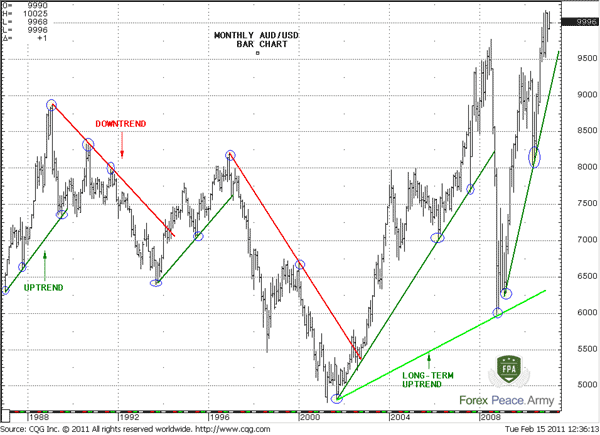 Monthly chart of AUD/USD - Forex School