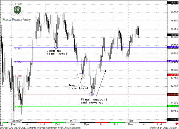 Market has bounced from all levels, but 0.786 was a final support - Forex School