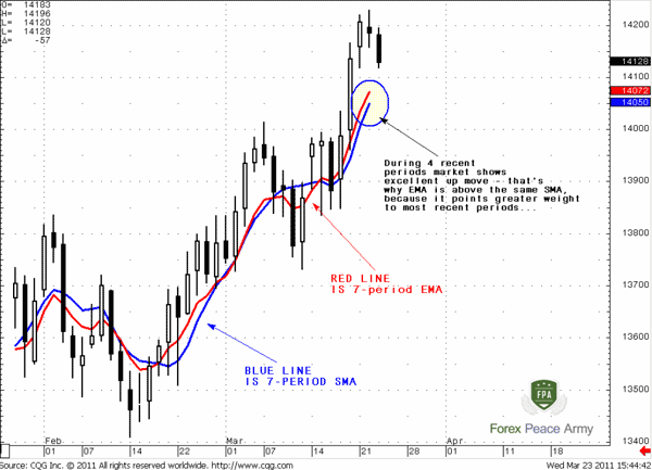 Our estimation of 7-period EMA is different from software's calculation for 2 pips due rounding - Forex School