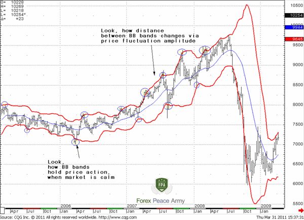 AUD/USD Weekly Bollinger Bands - Forex School