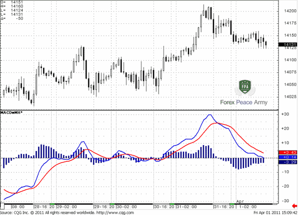MACD could be plotted on the chart two ways – with two crossing lines overtime - Forex School