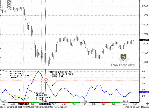 GBP/USD Weekly and ADX - Forex School