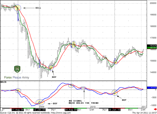 In August 2008 a sell signal has come simultaneously from MACD and MA crossover - Forex School