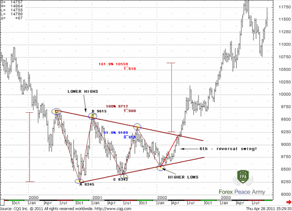 EUR/USD Weekly – Reversal symmetrical triangle - Forex School