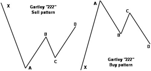 Chart consists of AB=CD pattern and another swing - Forex School