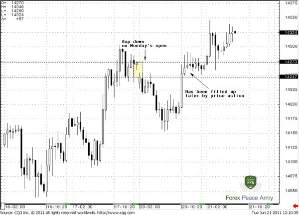 60-min EUR/USD Gap at Monday's open - Forex School