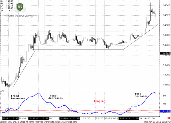 Ranging Market Indicators Complete Forex Trading Education
