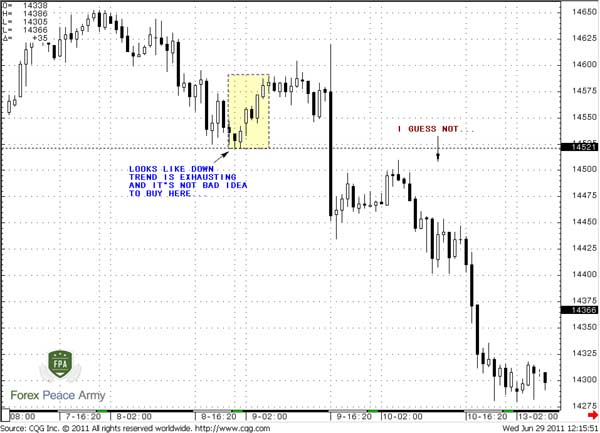 60-min EUR/USD I guess not right to buy - Forex School