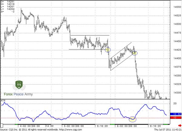 15-min EUR/USD examples of continuation breakouts and ATR (21) - Forex School