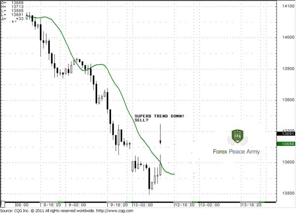 EUR/USD 60-min and 7X5 DMA - Forex School