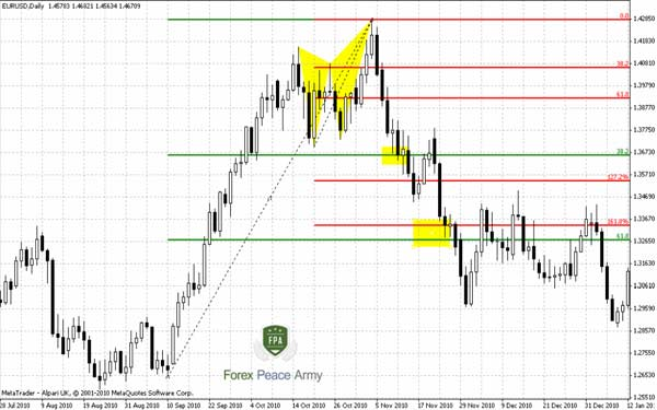 "EUR/USD 4-hour Butterfly ""Sell"" at daily chart - Forex School"
