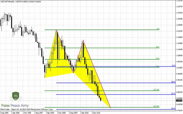 "USD/CHF Monthly potential Butterfly ""Buy"" - Forex School"