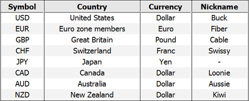 Currency pairs table - Forex School