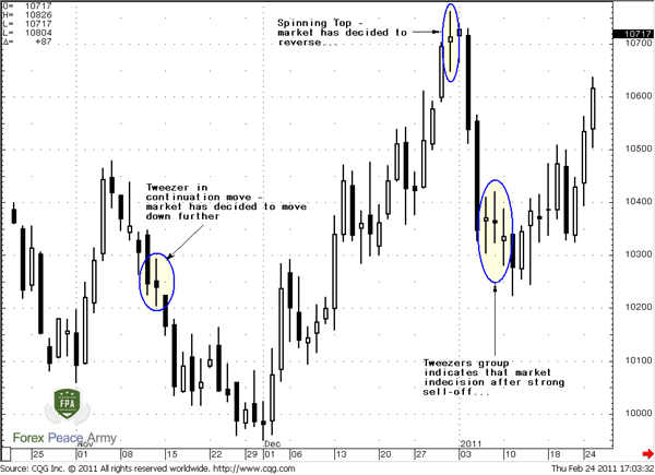 Swiss Franc Futures Daily Chart - Forex School