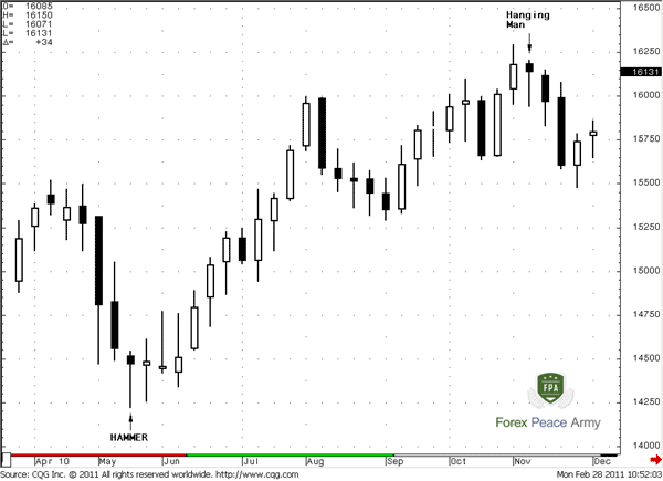 GBP/USD Weekly Chart - Forex School
