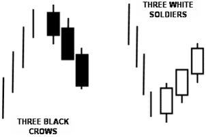 Three black Crows - Forex School