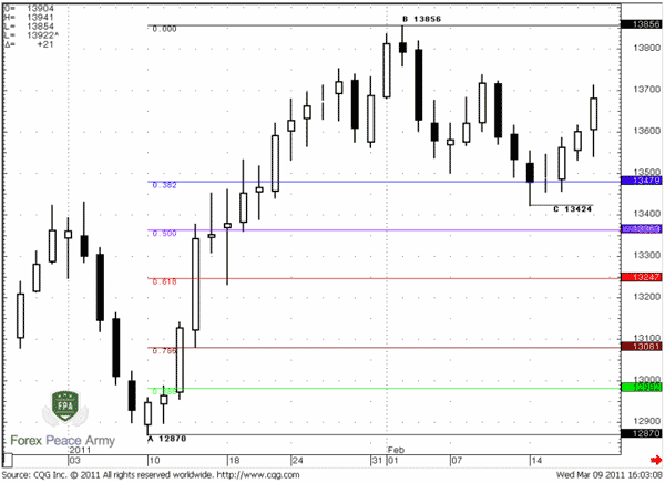 EUR/USD Daily Retracement - Forex School