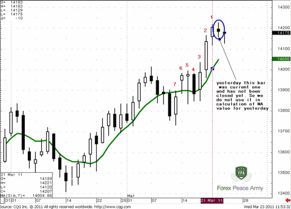 "Understand what it means that MA indicator is ""moving"" across price action - Forex School"