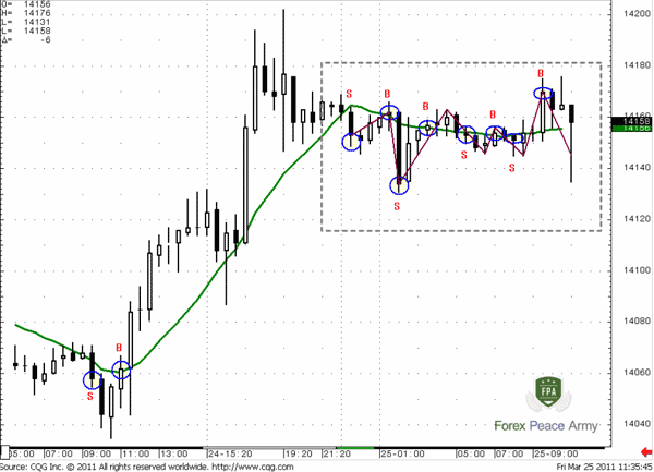 Trading with an MA could lead us to solid profits in a trending market and losses when the market turns to consolidation - Forex School
