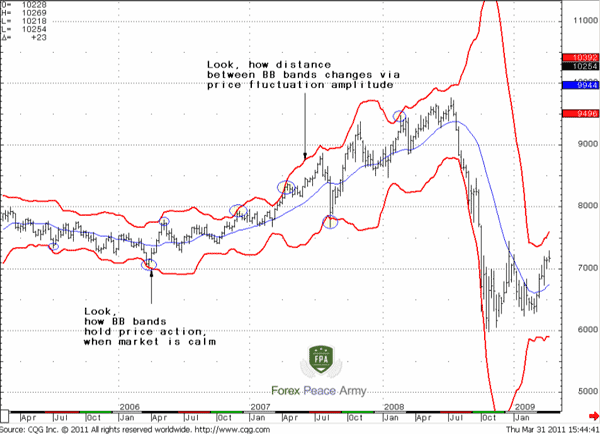 AUD/USD Weekly, 20-period/3-deviations Bollinger Bands - Forex School