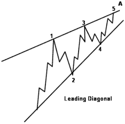 Leading Diagonal - Forex School