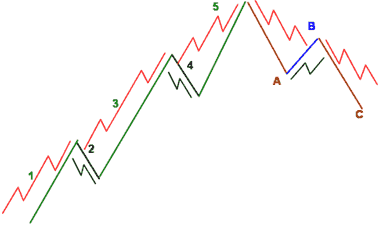 B-wave is 3-wave retracement pattern - Forex School