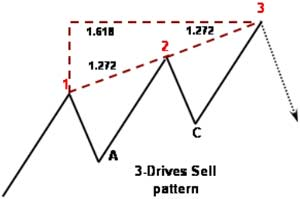 "Example of a ""Sell"" pattern - Forex School"