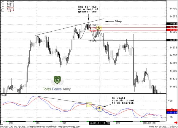 common Bearish Divergence on an hourly EUR/USD chart - Forex School