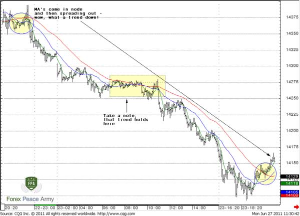 EUR/USD 5-min chart and 7;25;55 SMA - Forex School