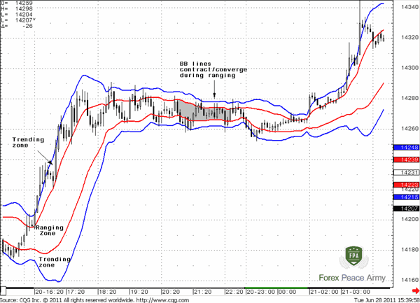 5-min EUR/USD and Bollinger Bands (20) - Forex School