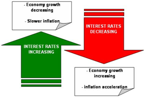 To neutralize those fluctuations a Central Bank needs to make the opposite action with interest rates.- Forex School