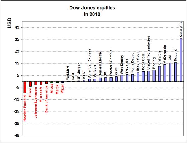 Dow Jones Equities - Forex School