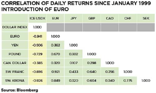 Correlation of daily returns since Jan. 1999 introduction of EURO - Forex School
