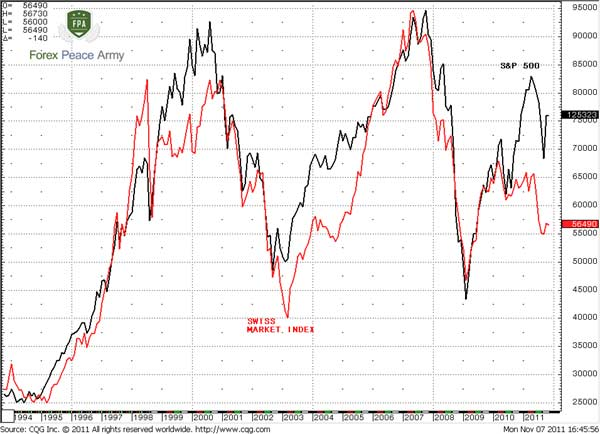 S&P 500 and Swiss Stock Index, monthly - Forex School