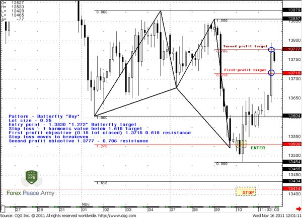 4-hour EUR/USD Butterfly trading with plan - Forex School
