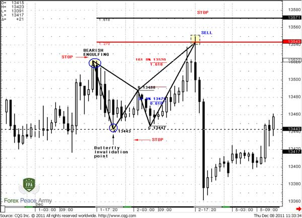 Stop-loss placing with patterns trading - Forex School