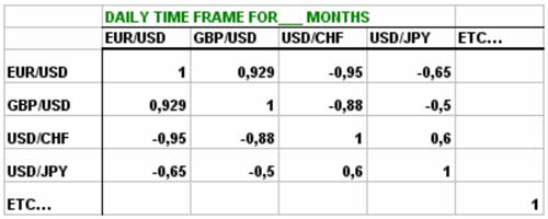 Correlation table (or matrix) was created for the same period of analysis - Forex School
