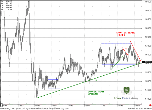 Forex Military School –  Trend Lines