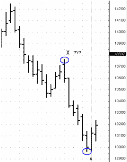 "in down thrust ""X"" point should be the highest level and ""A"" will always be the lowest one - Forex School"