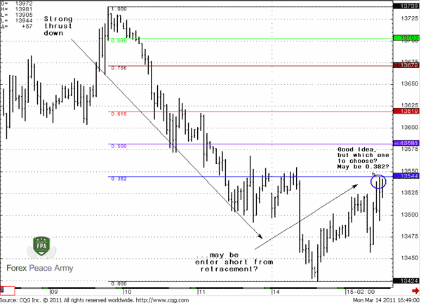 which one retracement level to choose for entering? May be 0.382? - Forex School