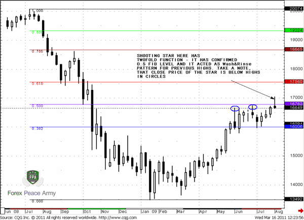 We need a resistance that has been confirmed by a candlestick pattern - Forex School