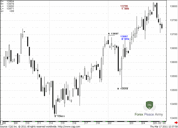 """B"" point is a low from which up move reestablishes – it stands around deepest retracement level - Forex School"