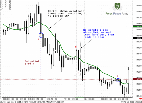 The second problem is a possible unwelcome short time splashes in trend that are also called as fake outs - Forex School