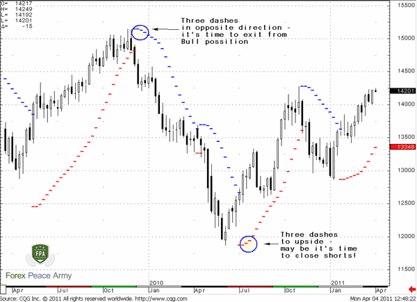 when three dashes have appeared in opposite direction, it's time to exit from position - Forex School