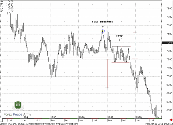 Weekly CAD/USD Bearish Rectangle - Forex School