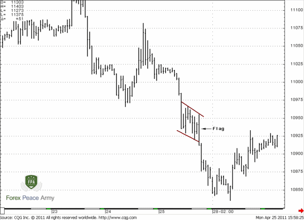 CHF/USD 60-min Flag during bear trend - Forex School