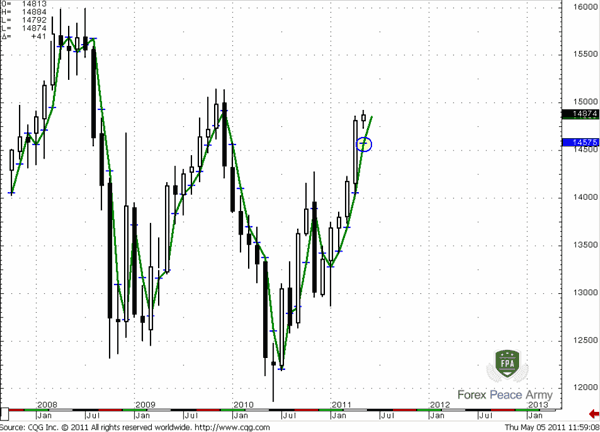EUR/USD Monthly 1x1 DMA on (H+L+C)/3 and Pivot point tool - Forex School